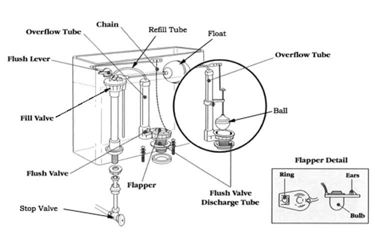 Toilet fill Valve Diagram + parts