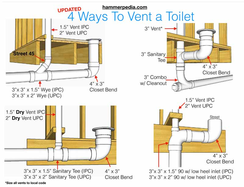 How to vent a toilet diagram